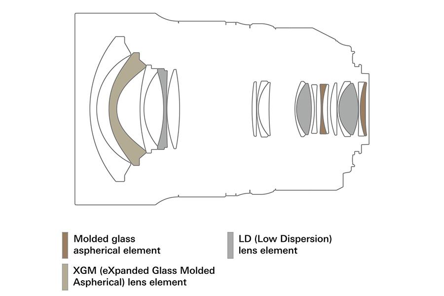 TamronSP1530f2.8G2_OpticalFormula
