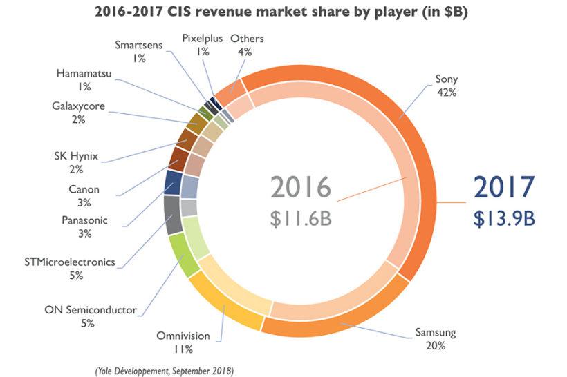 CIS Marketshare 2017